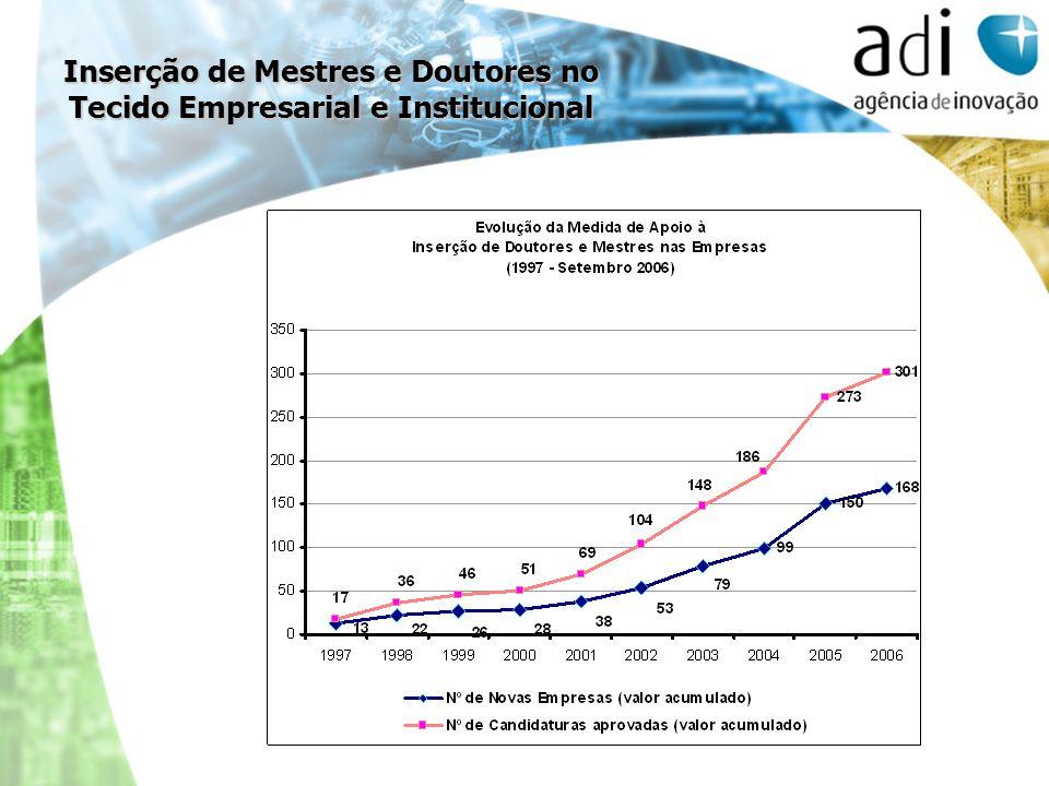 Inserção de Mestres e Doutores no Tecido Empresarial e Institucional