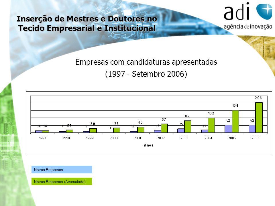 Empresas com candidaturas apresentadas (1997 - Setembro 2006) Novas Empresas (Acumulado) Novas Empresas Inserção de Mestres e Doutores no Tecido Empre