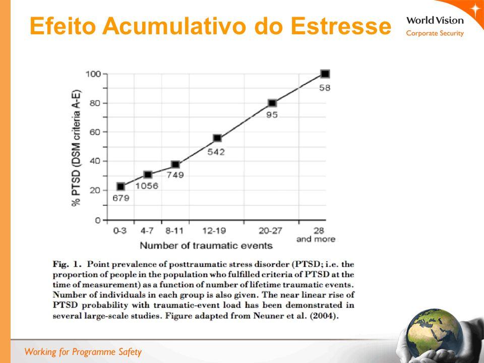 Efeito Acumulativo do Estresse