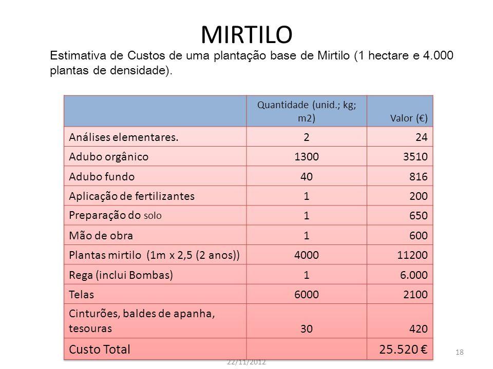 MIRTILO
