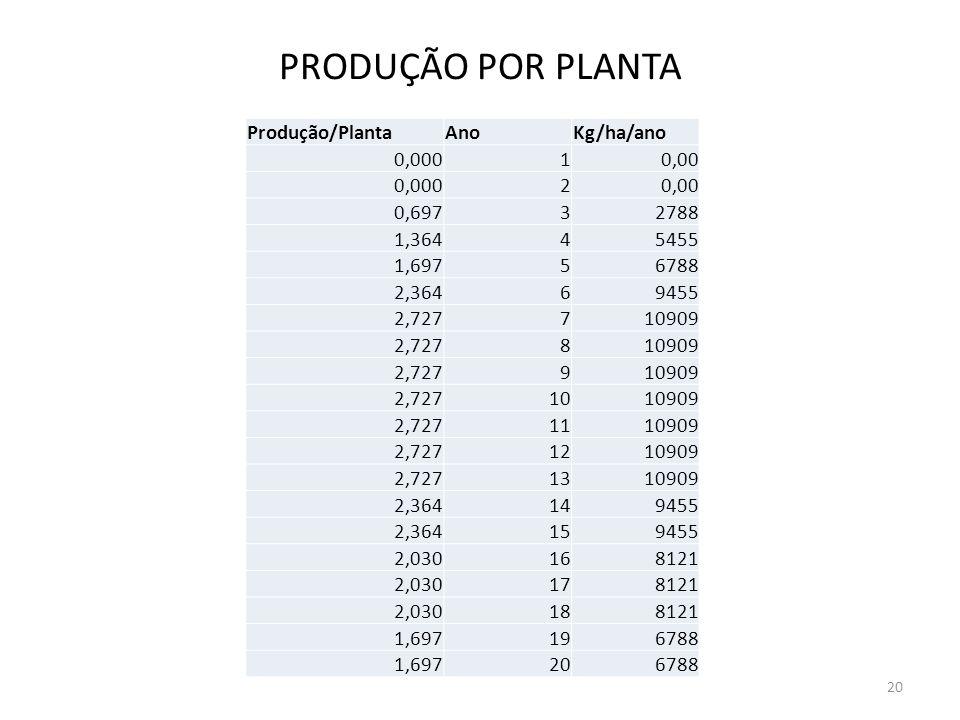 PRODUÇÃO POR PLANTA Produção/PlantaAnoKg/ha/ano 0,00010,00 0,00020,00 0,69732788 1,36445455 1,69756788 2,36469455 2,727710909 2,727810909 2,727910909