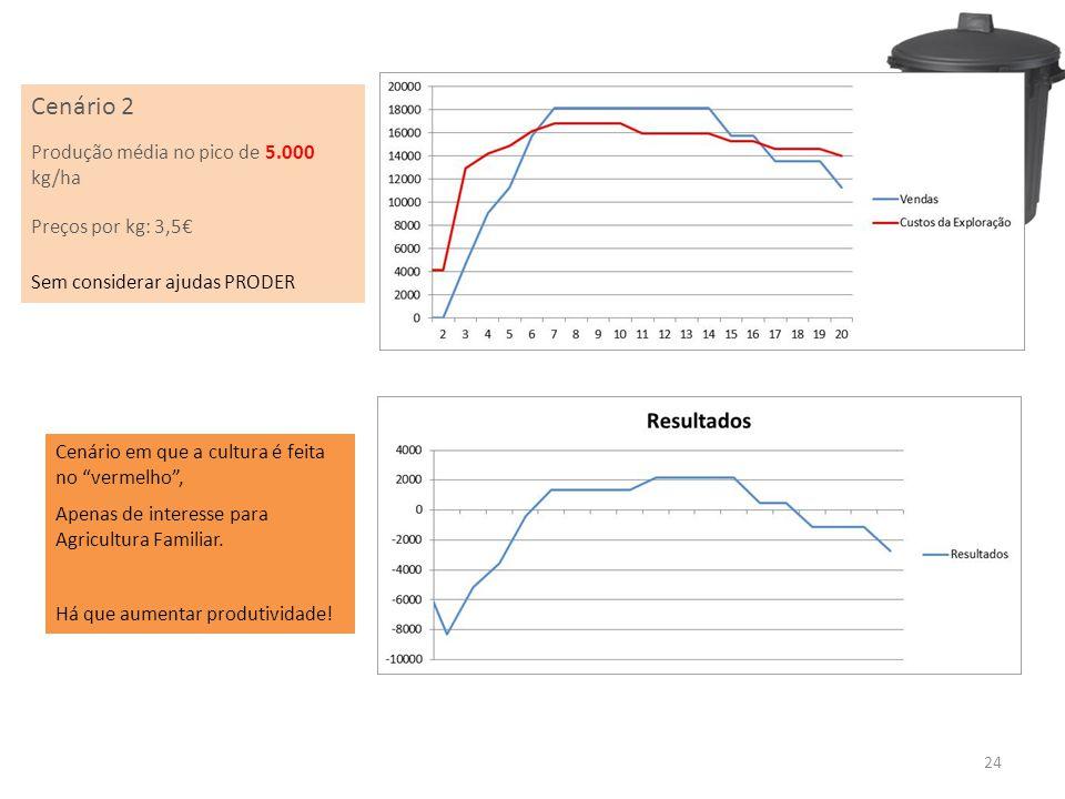 24 Cenário 2 Produção média no pico de 5.000 kg/ha Preços por kg: 3,5 Sem considerar ajudas PRODER Cenário em que a cultura é feita no vermelho, Apena
