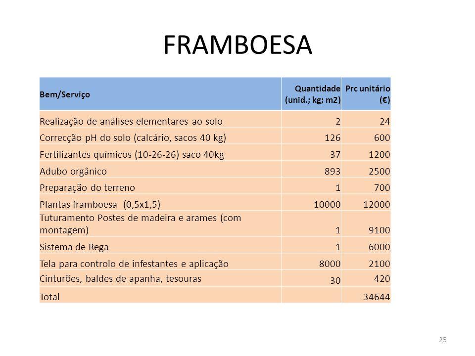 FRAMBOESA Bem/Serviço Quantidade (unid.; kg; m2) Prc unitário () Realização de análises elementares ao solo224 Correcção pH do solo (calcário, sacos 4