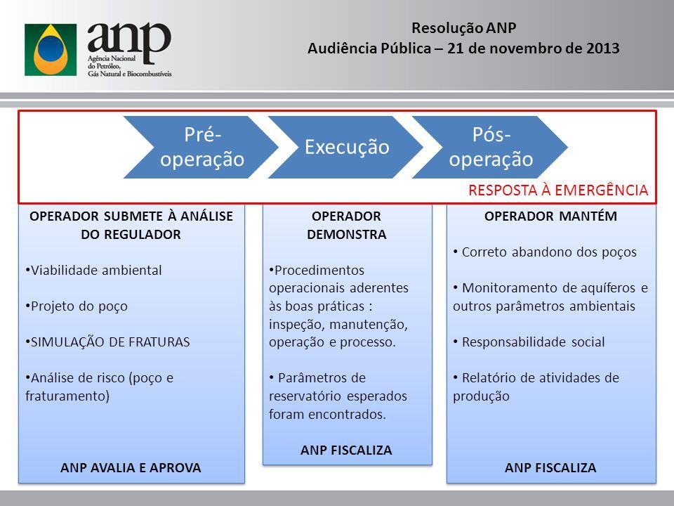 Resolução ANP Audiência Pública – 21 de novembro de 2013 Pré- operação Execução Pós- operação OPERADOR SUBMETE À ANÁLISE DO REGULADOR Viabilidade ambi