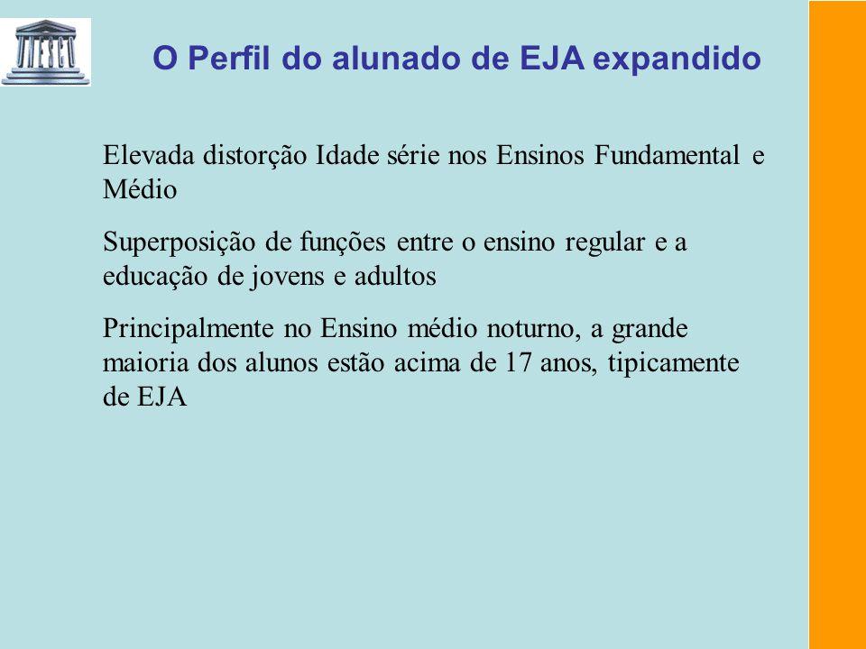 O Perfil do alunado de EJA expandido Elevada distorção Idade série nos Ensinos Fundamental e Médio Superposição de funções entre o ensino regular e a