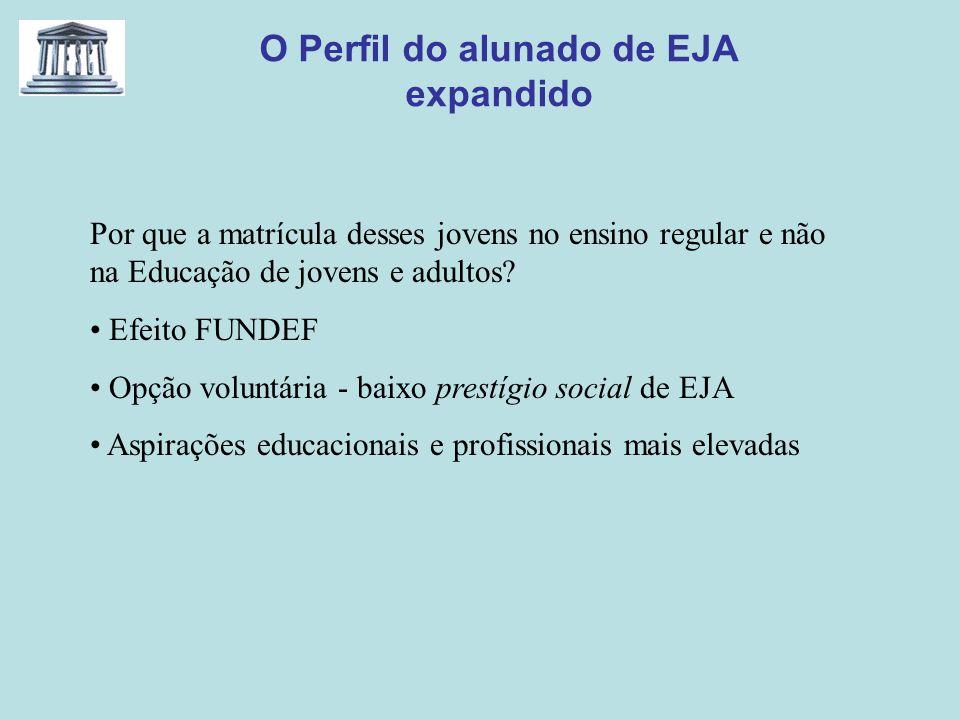 O Perfil do alunado de EJA expandido Por que a matrícula desses jovens no ensino regular e não na Educação de jovens e adultos? Efeito FUNDEF Opção vo