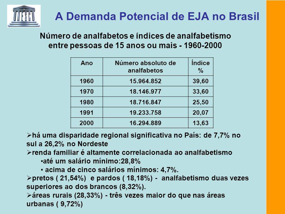 A Demanda Potencial de EJA no Brasil Número de analfabetos e índices de analfabetismo entre pessoas de 15 anos ou mais - 1960-2000 AnoNúmero absoluto