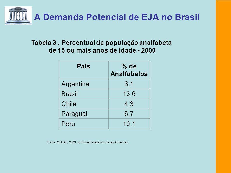 A Demanda Potencial de EJA no Brasil Tabela 3. Percentual da população analfabeta de 15 ou mais anos de idade - 2000 País% de Analfabetos Argentina3,1