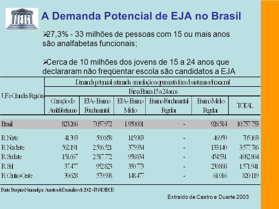 A Demanda Potencial de EJA no Brasil 27,3% - 33 milhões de pessoas com 15 ou mais anos são analfabetas funcionais; Extraído de Castro e Duarte 2003 Ce