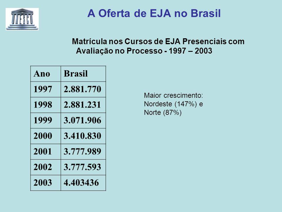 A Oferta de EJA no Brasil Matrícula nos Cursos de EJA Presenciais com Avaliação no Processo - 1997 – 2003 AnoBrasil 19972.881.770 19982.881.231 19993.