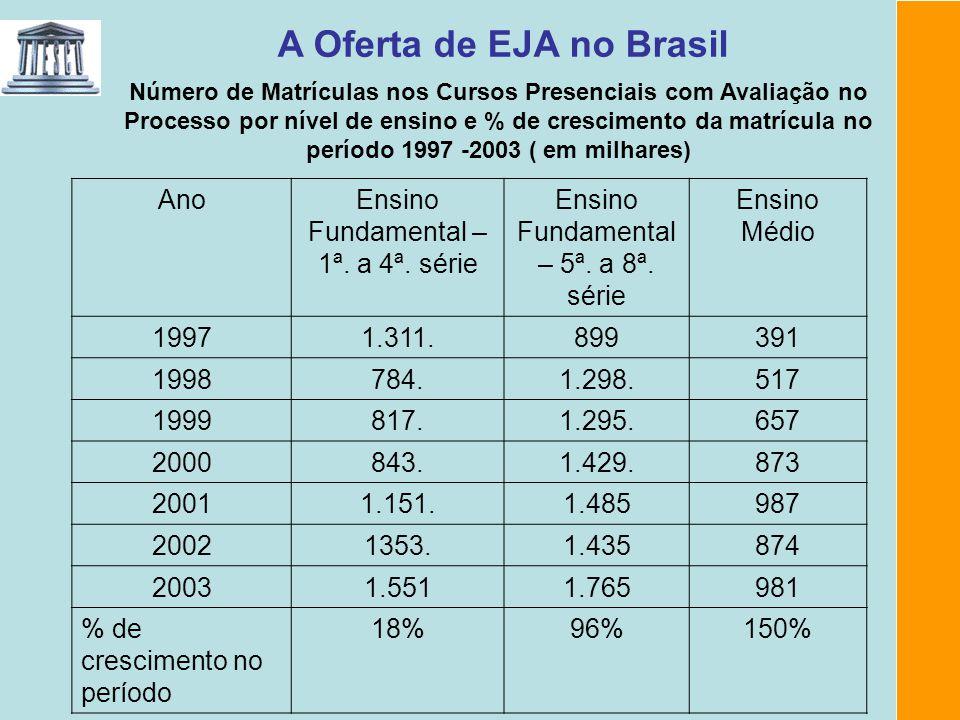 A Oferta de EJA no Brasil Número de Matrículas nos Cursos Presenciais com Avaliação no Processo por nível de ensino e % de crescimento da matrícula no