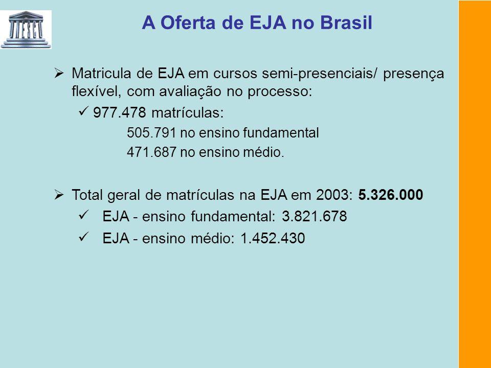 A Oferta de EJA no Brasil Matricula de EJA em cursos semi-presenciais/ presença flexível, com avaliação no processo: 977.478 matrículas: 505.791 no en