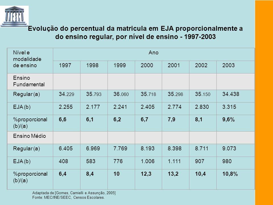 Evolução do percentual da matricula em EJA proporcionalmente a do ensino regular, por nível de ensino - 1997-2003 Adaptada de [Gomes, Carnielli e Assu