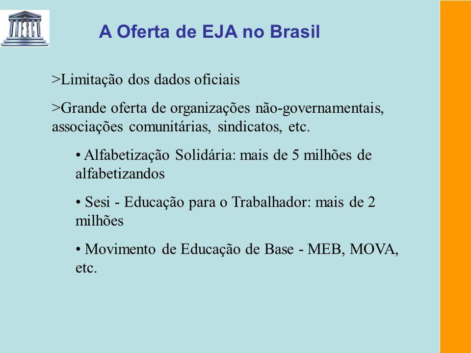 A Oferta de EJA no Brasil >Limitação dos dados oficiais >Grande oferta de organizações não-governamentais, associações comunitárias, sindicatos, etc.