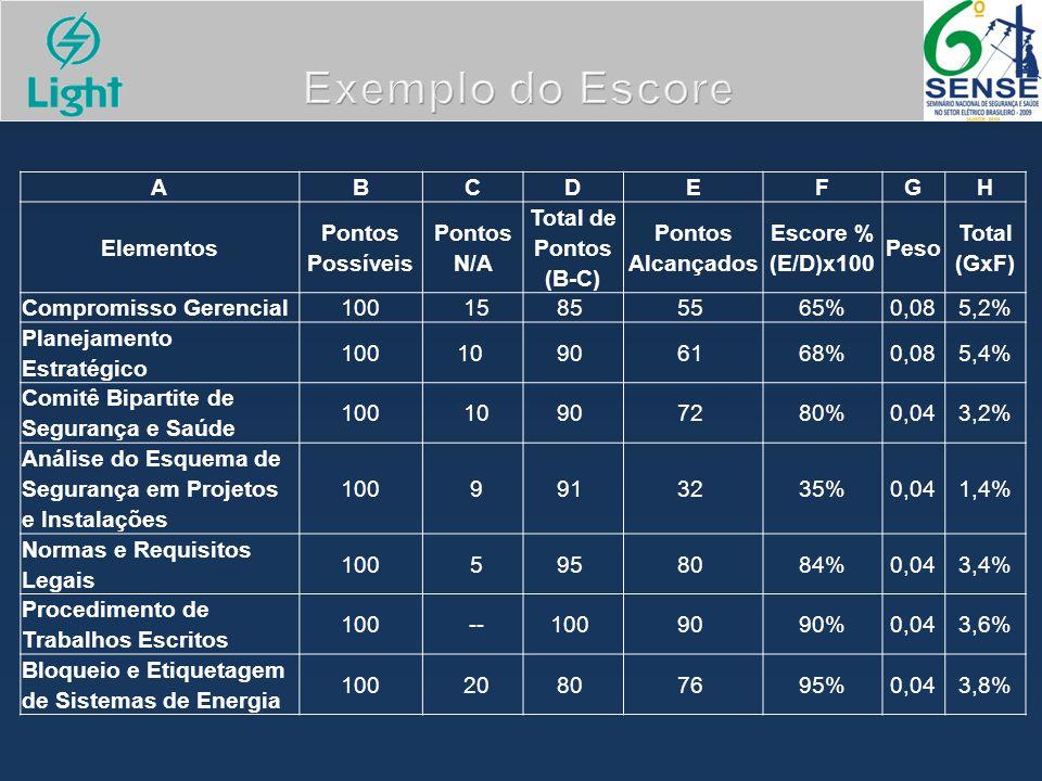 Exemplo do Escore ABCDEFGH Elementos Pontos Possíveis Pontos N/A Total de Pontos (B-C) Pontos Alcançados Escore % (E/D)x100 Peso Total (GxF) Compromis