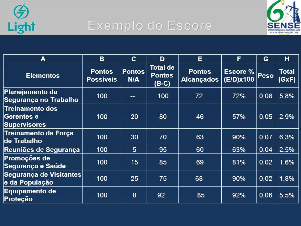 Exemplo do Escore ABCDEFGH Elementos Pontos Possíveis Pontos N/A Total de Pontos (B-C) Pontos Alcançados Escore % (E/D)x100 Peso Total (GxF) Planejame
