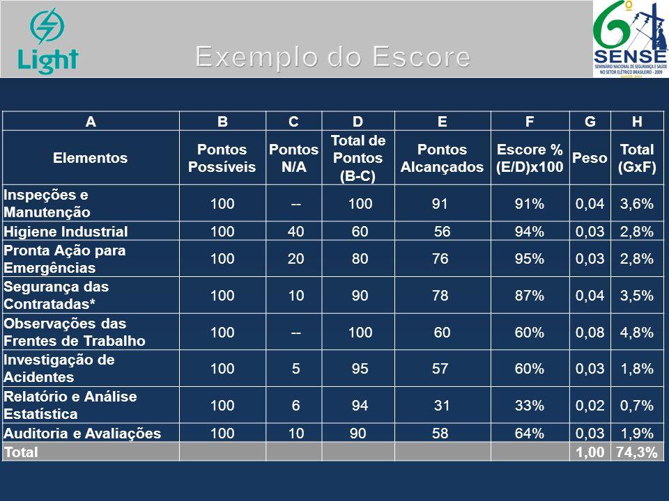 Exemplo do Escore ABCDEFGH Elementos Pontos Possíveis Pontos N/A Total de Pontos (B-C) Pontos Alcançados Escore % (E/D)x100 Peso Total (GxF) Inspeções