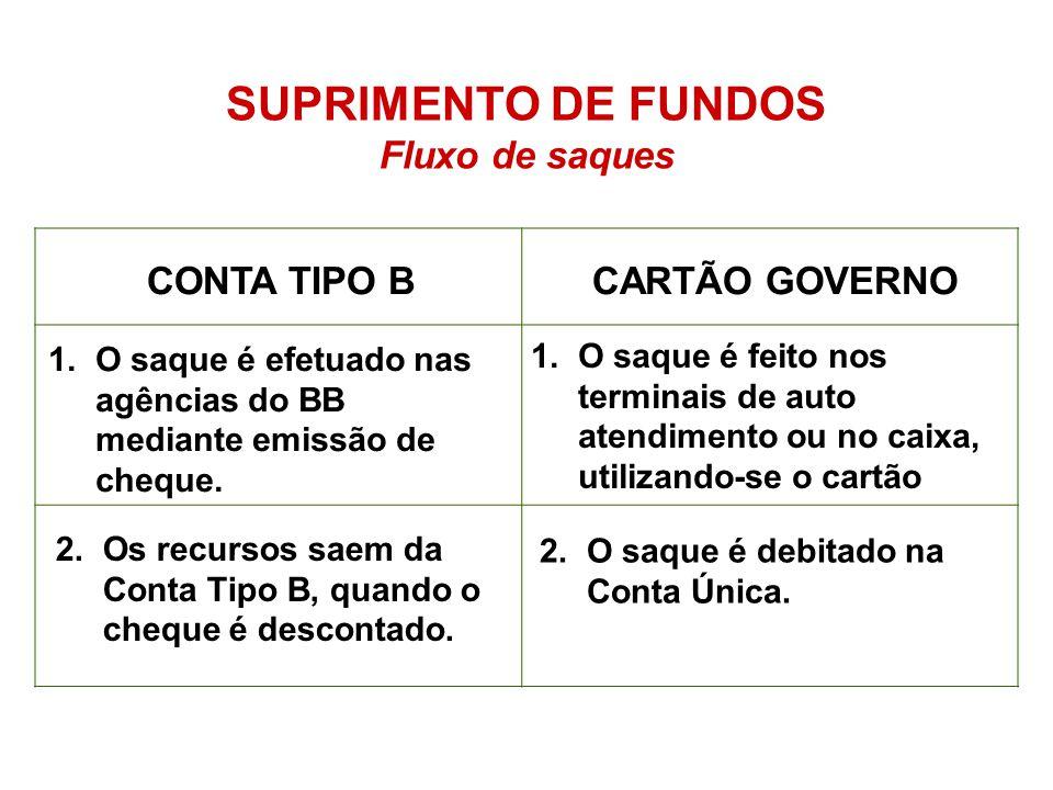 SUPRIMENTO DE FUNDOS Fluxo de saques CONTA TIPO BCARTÃO GOVERNO 1.