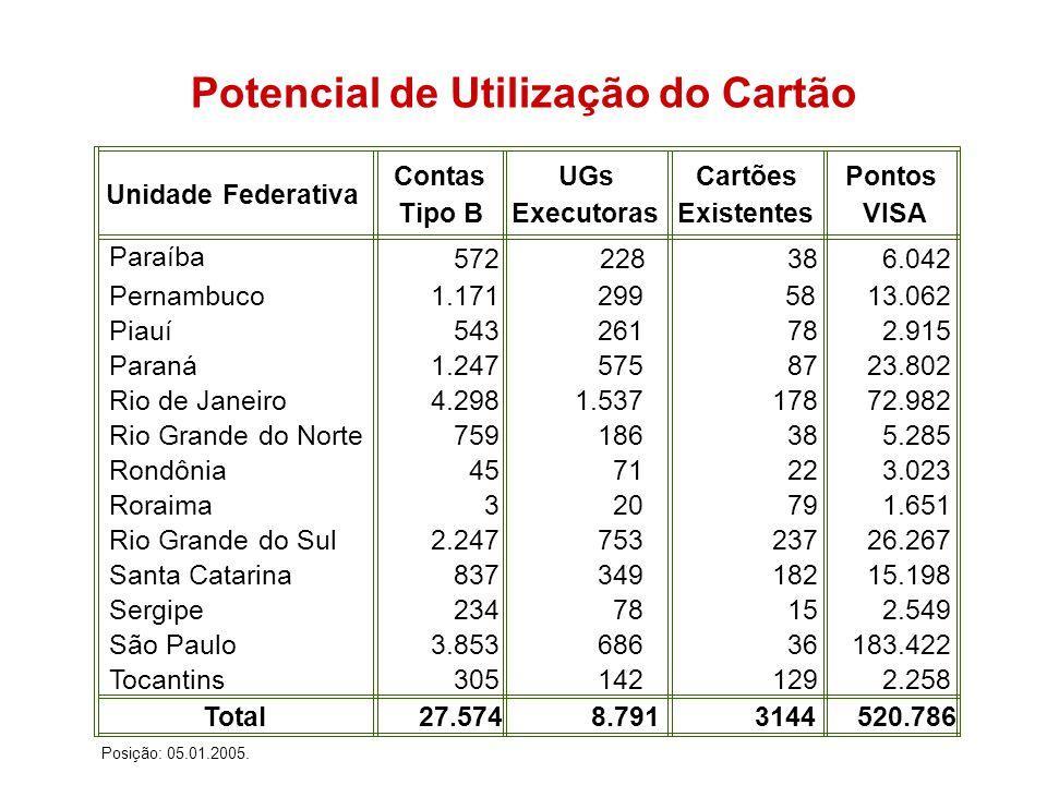 Unidade Federativa Contas Tipo B UGs Executoras Cartões Existentes Pontos VISA Paraíba 572 38 6.042 Pernambuco 1.17158 13.062 Piauí 543 78 2.915 Paraná 1.247 87 23.802 Rio de Janeiro 4.298 178 72.982 Rio Grande do Norte 759 38 5.285 Rondônia 45 22 3.023 Roraima 3 79 1.651 Rio Grande do Sul 2.247 237 26.267 Santa Catarina 837 182 15.198 Sergipe 234 15 2.549 São Paulo 3.853 36 183.422 Tocantins 305 129 2.258 Total 27.574 3144 520.786 Posição: 05.01.2005.