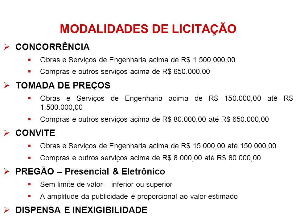 MODALIDADES DE LICITAÇÃO CONCORRÊNCIA Obras e Serviços de Engenharia acima de R$ 1.500.000,00 Compras e outros serviços acima de R$ 650.000,00 TOMADA DE PREÇOS Obras e Serviços de Engenharia acima de R$ 150.000,00 até R$ 1.500.000,00 Compras e outros serviços acima de R$ 80.000,00 até R$ 650.000,00 CONVITE Obras e Serviços de Engenharia acima de R$ 15.000,00 até 150.000,00 Compras e outros serviços acima de R$ 8.000,00 até R$ 80.000,00 PREGÃO – Presencial & Eletrônico Sem limite de valor – inferior ou superior A amplitude da publicidade é proporcional ao valor estimado DISPENSA E INEXIGIBILIDADE