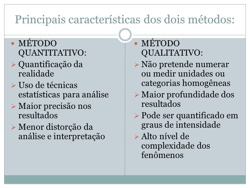 Principais características dos dois métodos: MÉTODO QUANTITATIVO: Quantificação da realidade Uso de técnicas estatísticas para análise Maior precisão