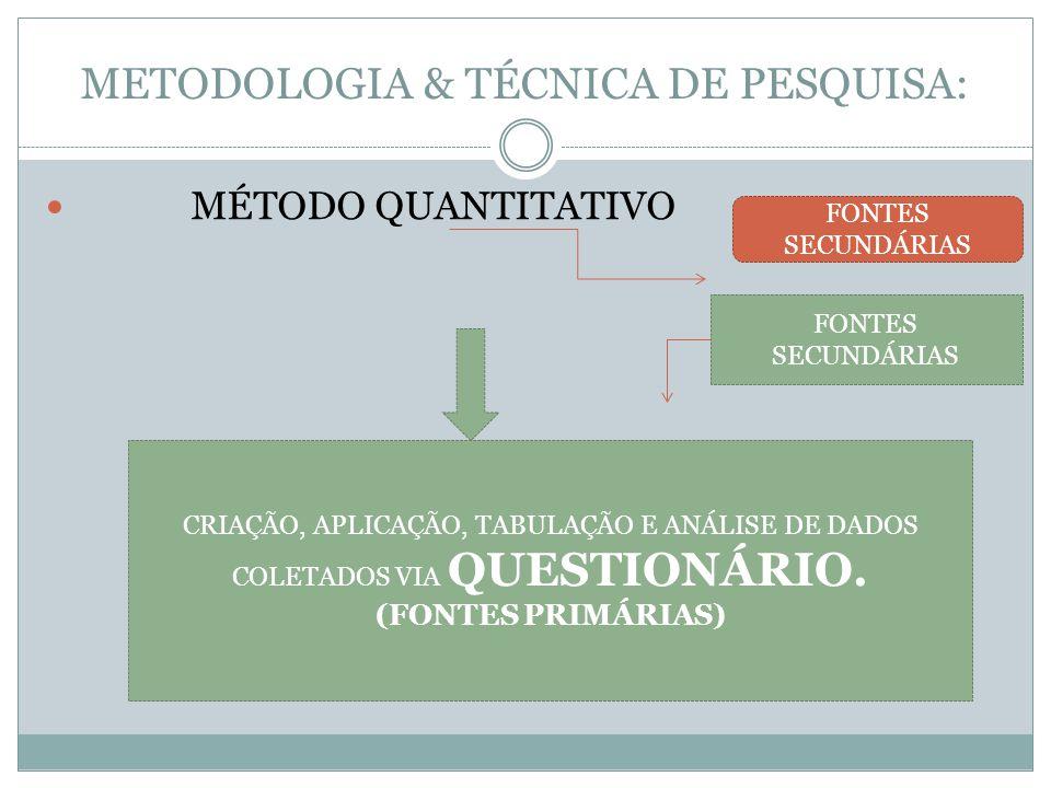 METODOLOGIA & TÉCNICA DE PESQUISA: MÉTODO QUANTITATIVO CRIAÇÃO, APLICAÇÃO, TABULAÇÃO E ANÁLISE DE DADOS COLETADOS VIA QUESTIONÁRIO. (FONTES PRIMÁRIAS)