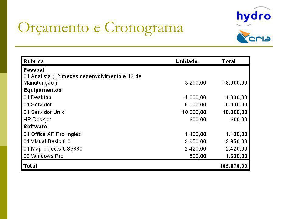 Orçamento e Cronograma