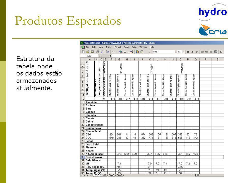 Estrutura da tabela onde os dados estão armazenados atualmente.