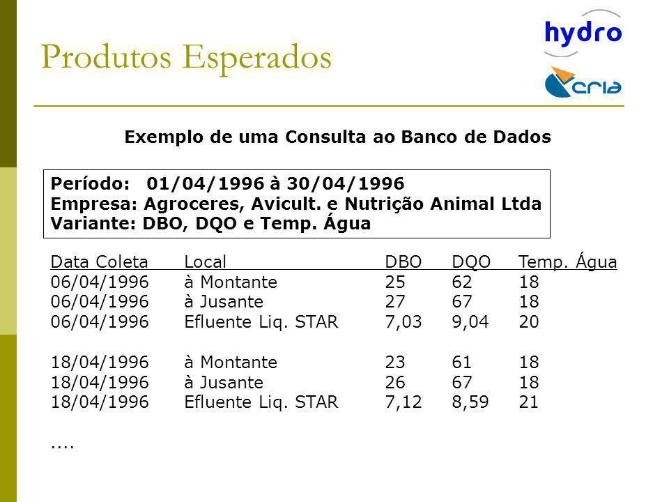 Produtos Esperados Exemplo de uma Consulta ao Banco de Dados Período: 01/04/1996 à 30/04/1996 Empresa: Agroceres, Avicult. e Nutrição Animal Ltda Vari