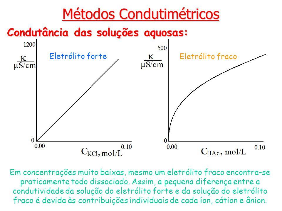 Métodos Condutimétricos Condutância das soluções aquosas: Eletrólito forte Eletrólito fraco Em concentrações muito baixas, mesmo um eletrólito fraco e