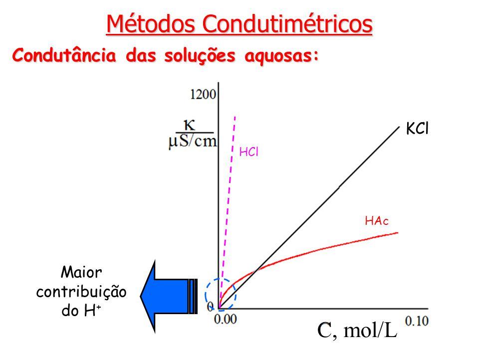 Métodos Condutimétricos Condutância das soluções aquosas: HAc HCl KCl C, mol/L Maior contribuição do H +