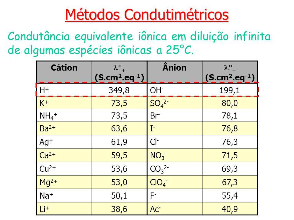 Métodos Condutimétricos Condutância equivalente iônica em diluição infinita de algumas espécies iônicas a 25°C. Cátion (S.cm 2.eq -1 ) Ânion (S.cm 2.e