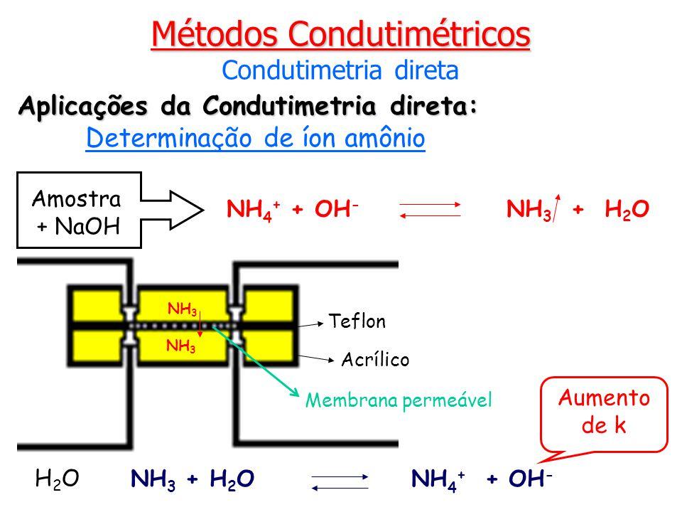 Aplicações da Condutimetria direta: Determinação de íon amônio NH 4 + + OH - NH 3 + H 2 O Amostra + NaOH NH 3 + H 2 O NH 4 + + OH - H2OH2O NH 3 Aument