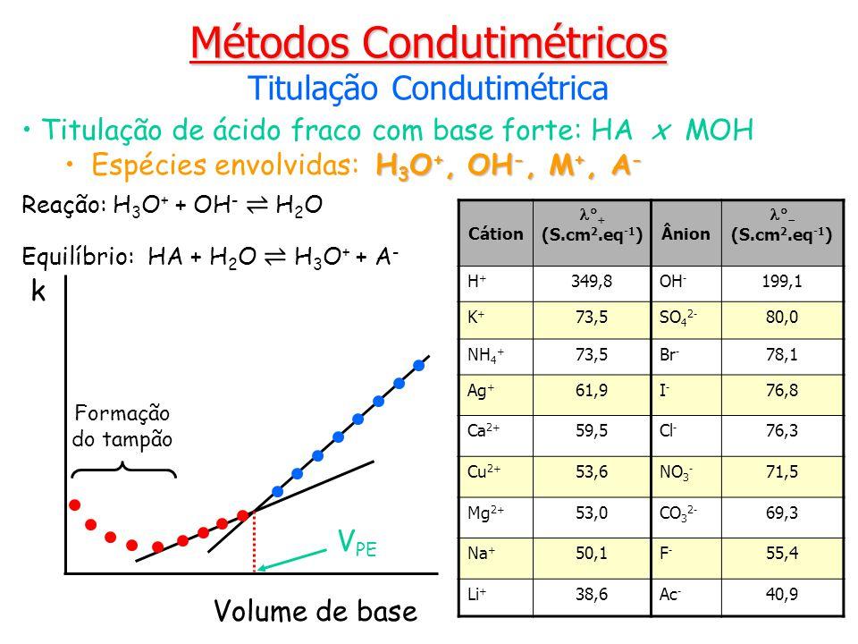 Titulação de ácido fraco com base forte: HA x MOH H 3 O +, OH -, M +, A -Espécies envolvidas: H 3 O +, OH -, M +, A - Métodos Condutimétricos Titulaçã