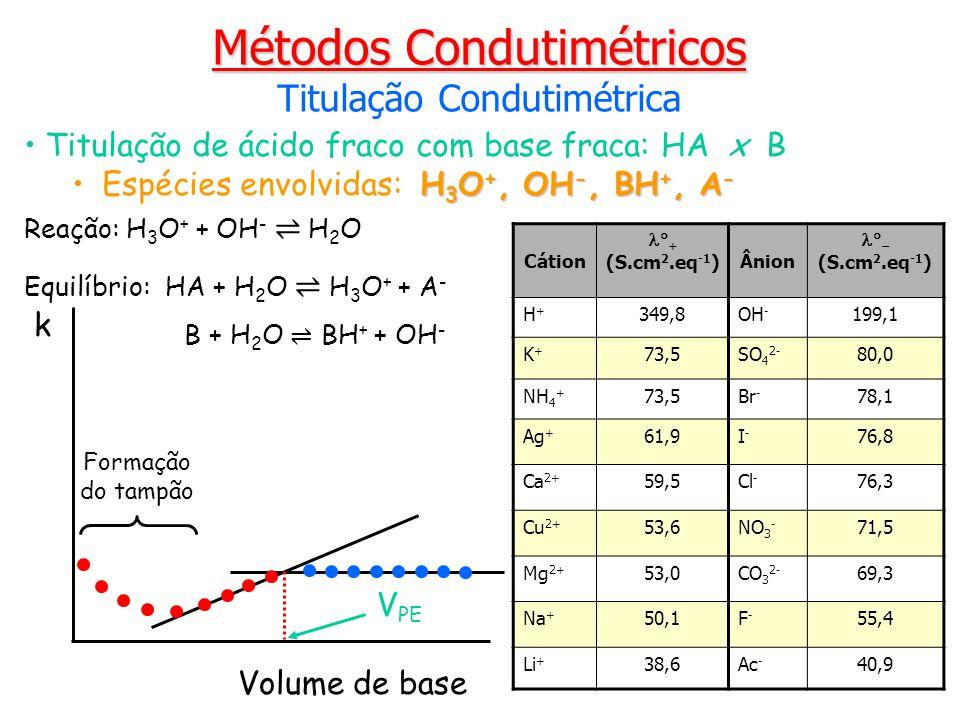 Titulação de ácido fraco com base fraca: HA x B H 3 O +, OH -, BH +, A -Espécies envolvidas: H 3 O +, OH -, BH +, A - Métodos Condutimétricos Titulaçã