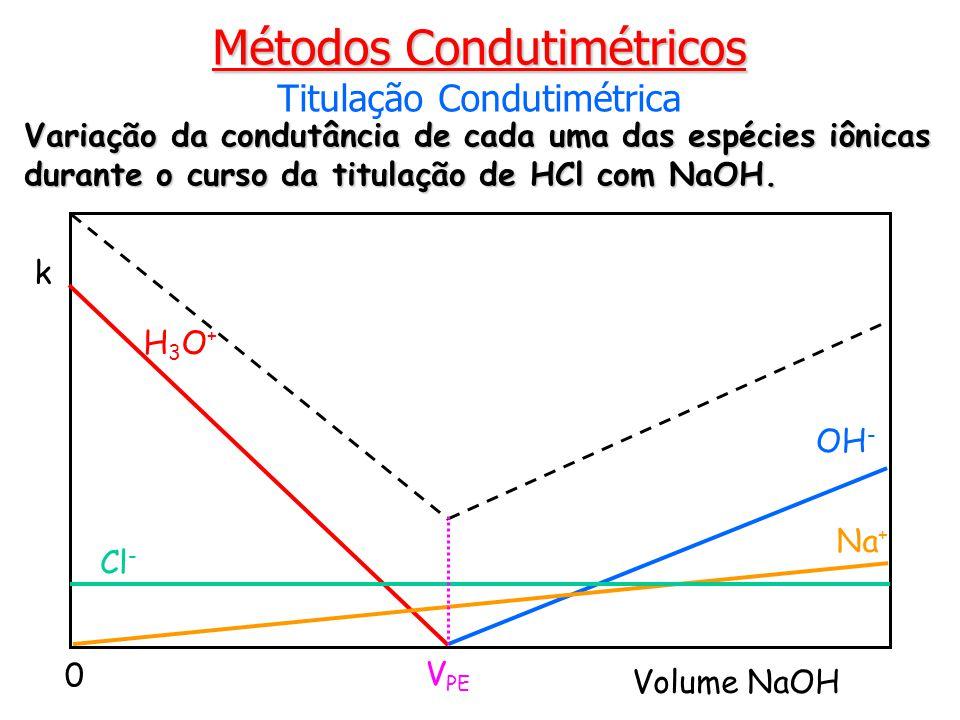 Variação da condutância de cada uma das espécies iônicas durante o curso da titulação de HCl com NaOH. Métodos Condutimétricos Titulação Condutimétric