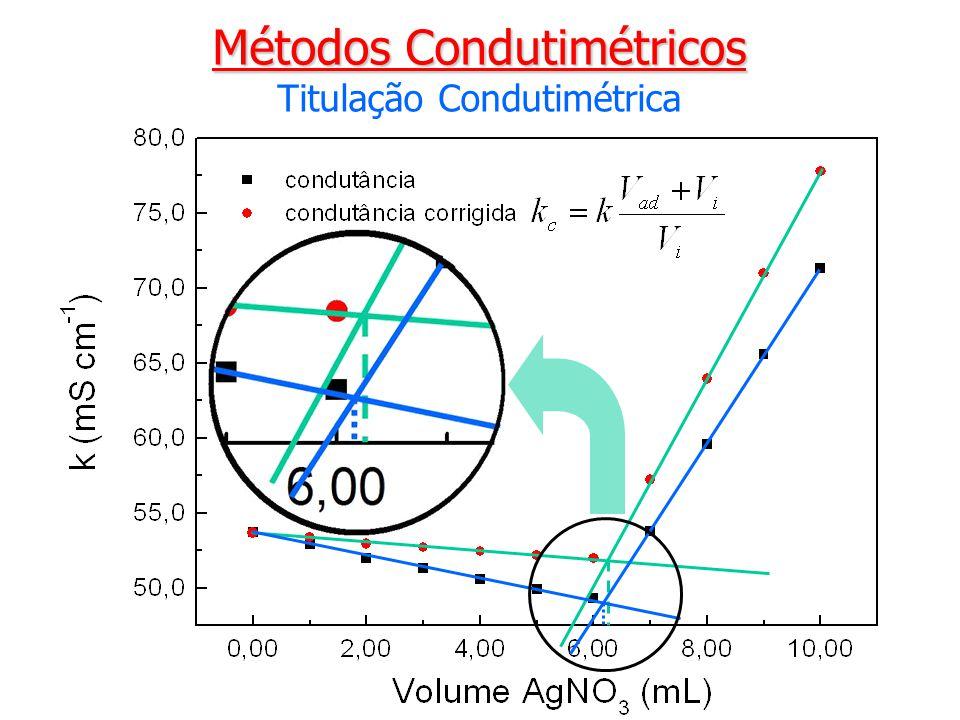 Métodos Condutimétricos Titulação Condutimétrica
