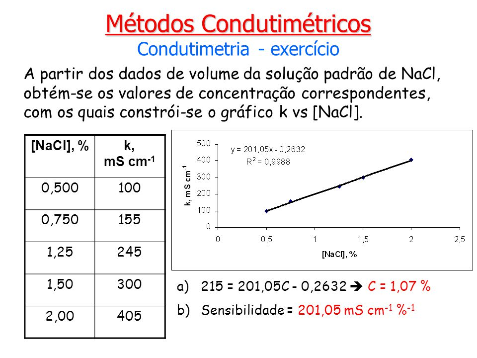 A partir dos dados de volume da solução padrão de NaCl, obtém-se os valores de concentração correspondentes, com os quais constrói-se o gráfico k vs [
