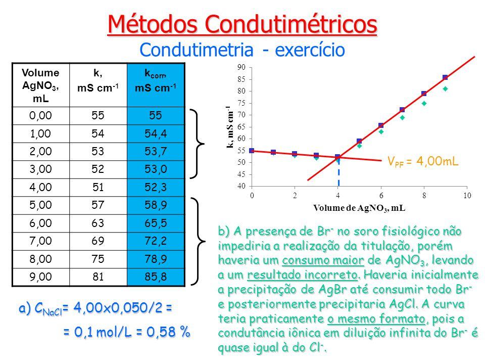 Métodos Condutimétricos Condutimetria - exercício Volume AgNO 3, mL k, mS cm -1 k corr, mS cm -1 0,0055 1,005454,4 2,005353,7 3,005253,0 4,005152,3 5,