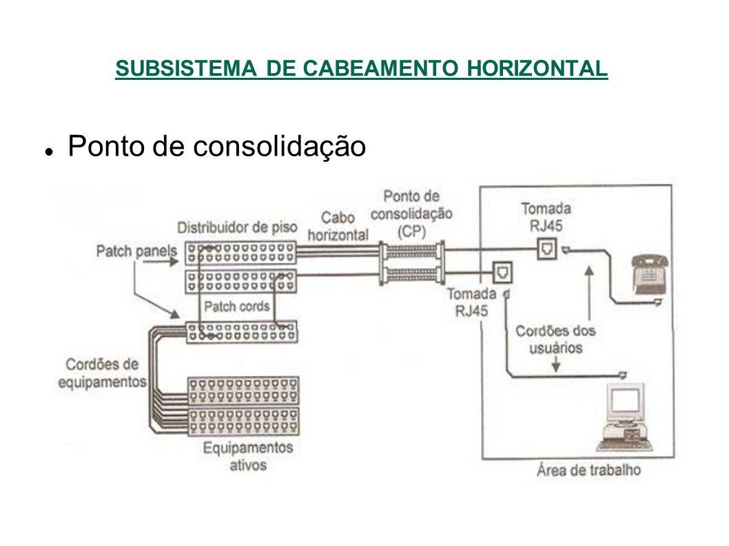 SUBSISTEMA DE CABEAMENTO HORIZONTAL Ponto de consolidação