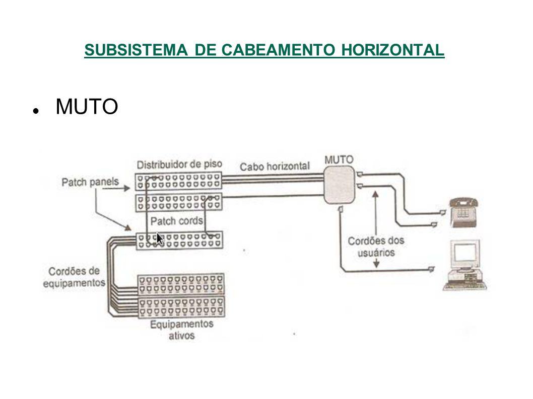 SUBSISTEMA DE CABEAMENTO HORIZONTAL MUTO