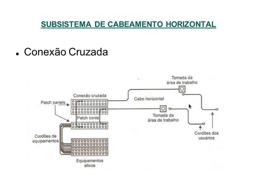 SUBSISTEMA DE CABEAMENTO HORIZONTAL Conexão Cruzada