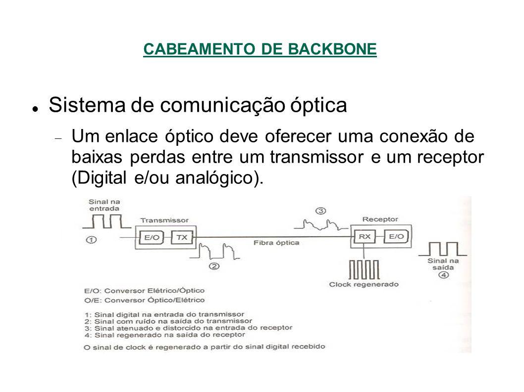 CABEAMENTO DE BACKBONE Sistema de comunicação óptica Um enlace óptico deve oferecer uma conexão de baixas perdas entre um transmissor e um receptor (Digital e/ou analógico).