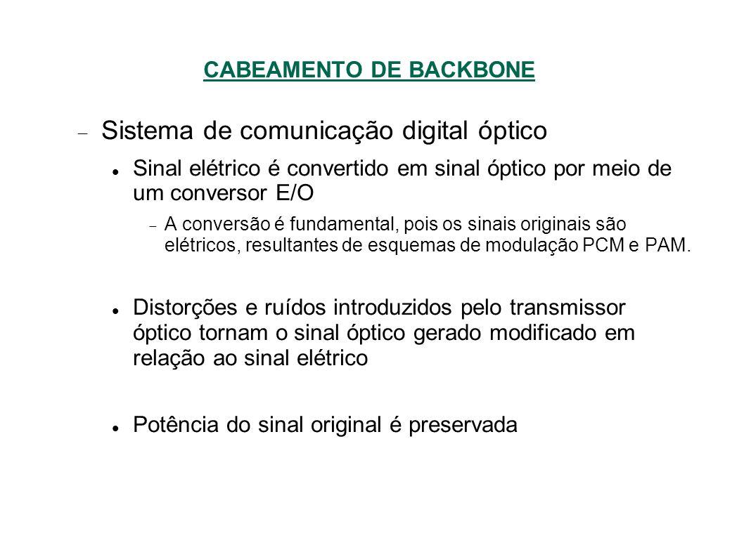 CABEAMENTO DE BACKBONE Sistema de comunicação digital óptico Sinal elétrico é convertido em sinal óptico por meio de um conversor E/O A conversão é fundamental, pois os sinais originais são elétricos, resultantes de esquemas de modulação PCM e PAM.