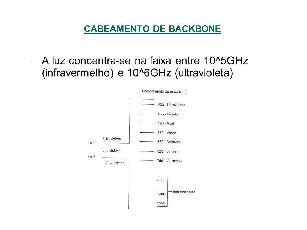 A luz concentra-se na faixa entre 10^5GHz (infravermelho) e 10^6GHz (ultravioleta)