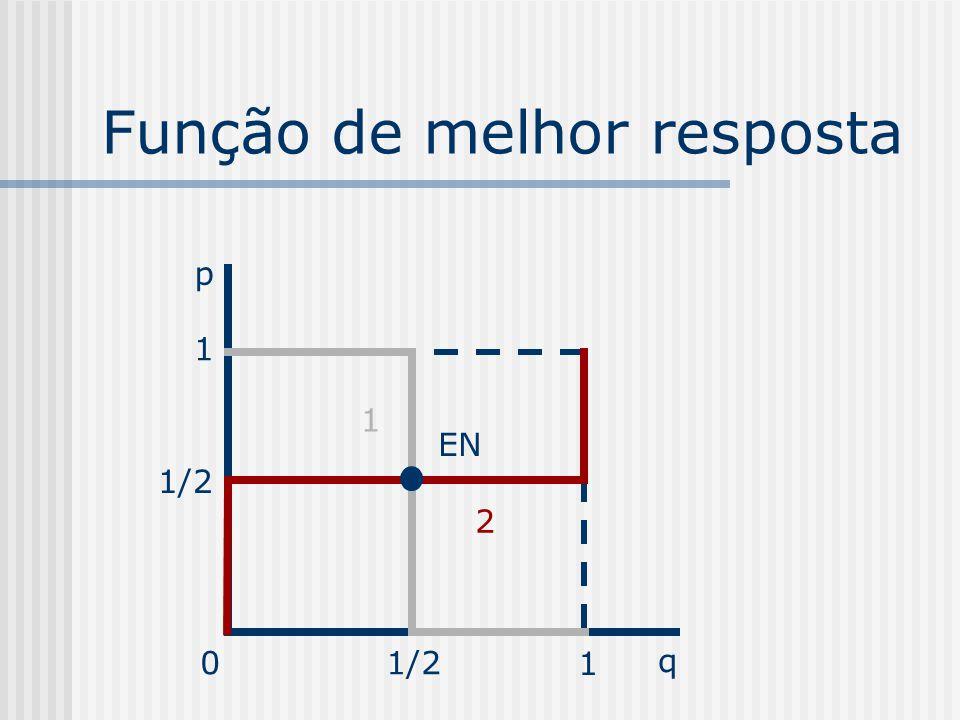 Calculando o EN em estratégias mistas Fixada a estratégia de 2 em q, temos as seguintes opções p/ 1: Par: q(-1)+(1-q)=1-2q Ímpar: q+(1-q)(-1)=2q-1 Fix