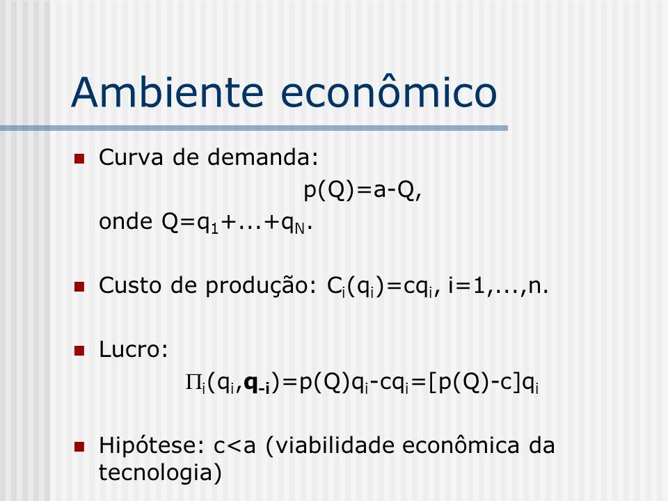 Aplicações Estrutura de mercado Formação de cartéis Modelo de Hotelling