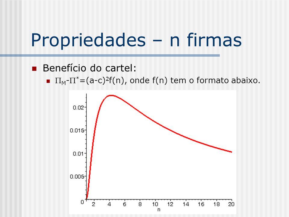 Extensão para n firmas Função de melhor resposta: q i (q -i )=argmax [a-q i -Σ ji q j -c]q i =½(a-c-Σ ji q j ). EN: q i * =(a-c)/(n+1), i=1,...,n. Q *