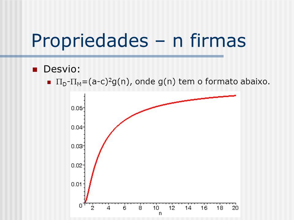 Propriedades – n firmas Benefício do cartel: M - * =(a-c) 2 f(n), onde f(n) tem o formato abaixo.