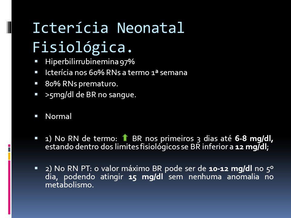 Icterícia Neonatal Fisiológica. Hiperbilirrubinemina 97% Icterícia nos 60% RNs a termo 1ª semana 80% RNs prematuro. >5mg/dl de BR no sangue. Normal 1)